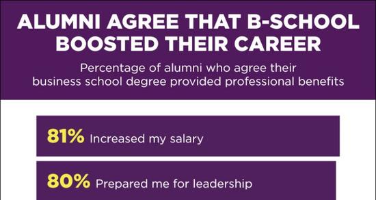 调查:商学院学生毕业四年可收回成本