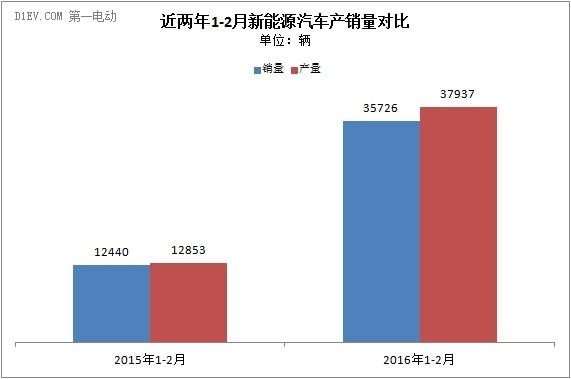 2016年前两月新能源汽车销售3.6万辆