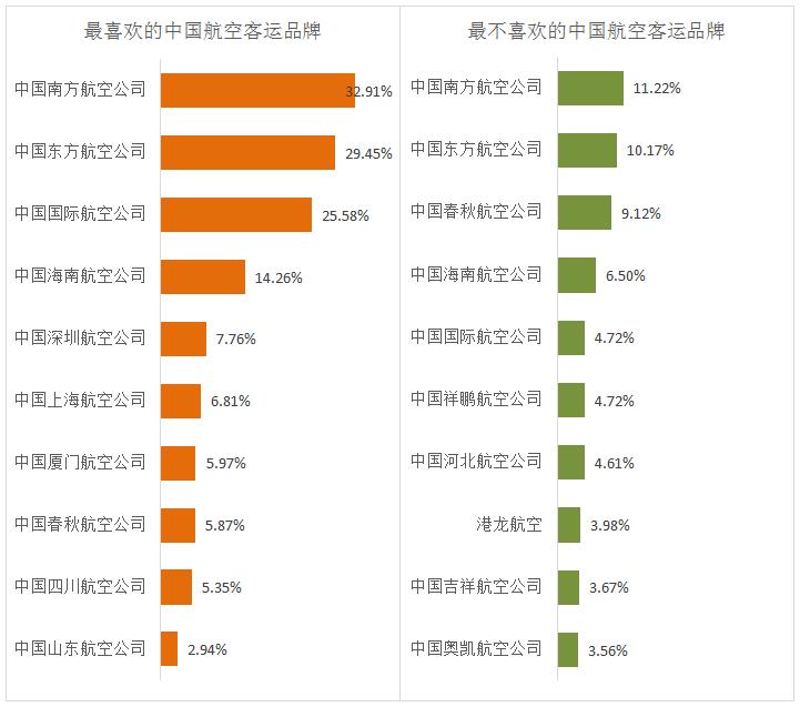 国产航空客运好感度排行榜:中国南方航空公司最受欢迎