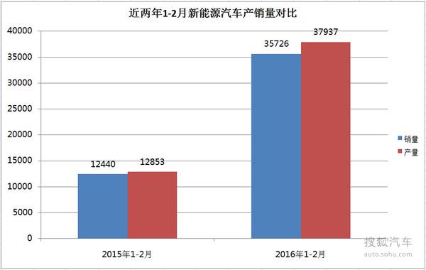 2016年1到2月新能源车销量同比增长1.7倍