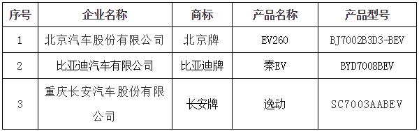 北京第6批新能源车备案目录公布