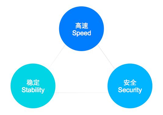 """云+CDN:四大升级 速度领先行业30%   随着互联网的发展,信息爆炸使得""""大""""数据、""""冷""""数据和""""火""""数据出现,给传统CDN带来了巨大挑战。   因此,在过去的一年,腾讯云CDN团队针对这些变化,完成一系列技术攻坚,通过四大手段全面提速,前瞻性的解决这些问题。   首先,边缘节点全面升级,计算和存储能力领先行业水平。其次,通过腾讯云专线网络,打造CDN高速公路,较传统CDN速度提升超过80%。第三,建立区域中心,实现源头的&"""