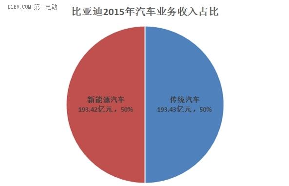 比亚迪2015年新能源汽车收入近200亿元