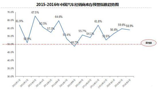 3月汽车库存预警指数58.9% 经销商压力依旧