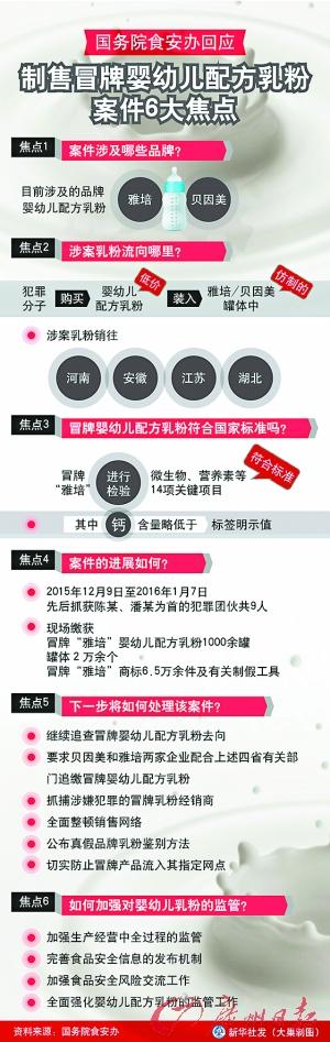 冒牌乳粉销往豫皖苏鄂4省 仅蛇雅培贝因美品牌
