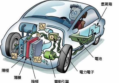 氢能标准化委员毛宗强:燃料电池车亟需顶层设计