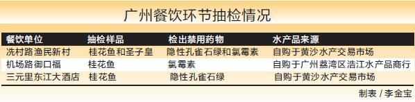 广东水产品检出禁用药物 餐饮四分之一样品不合格