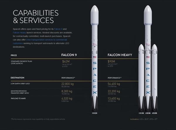 SpaceX发布重型猎鹰火箭:超级强悍!