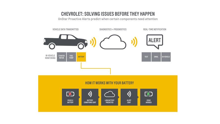 雪佛兰推出车辆保养提示技术 降低车辆损耗