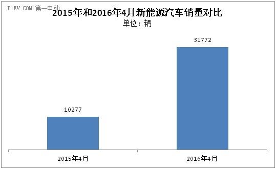 中汽协:4月新能源汽车产销同步破3万辆