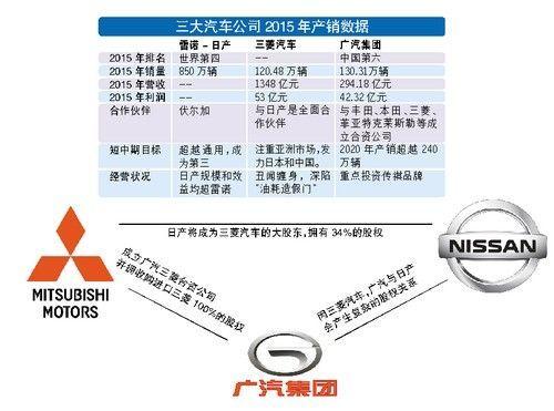 日产收购三菱 广汽陷变局?