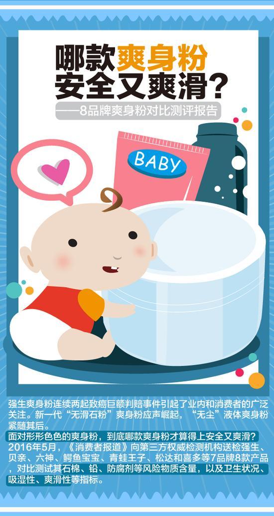 8款爽身粉测评:鳄鱼宝宝铅含量较高 贝亲综合评价垫底