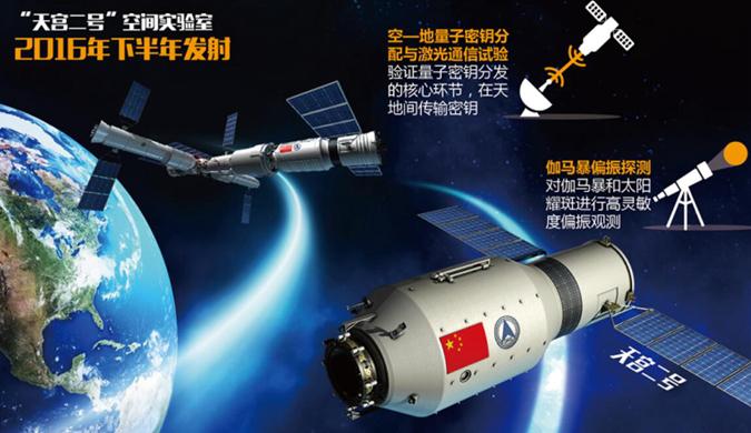 天宫二号开展十余项科学实验 2016年下半年发射