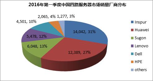 报告:全球服务器市场增长乏力 中国市场成唯一亮点