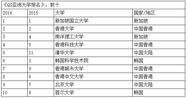 亚洲大学排名发布:清华大学第5 北京大学第9