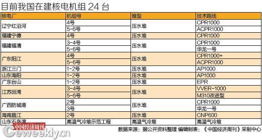 """平安彩票pa5.com""""华龙一号""""可抵御引发福岛核事故震级地震"""
