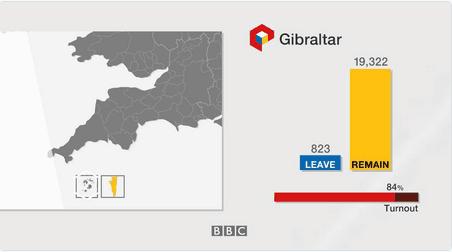 英国脱欧公投直布罗陀结果首公布:96%民众选择留欧