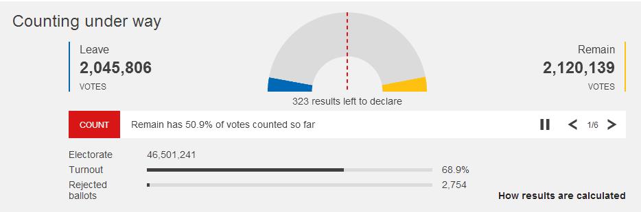 英国脱欧公投双方票数胶着 留欧暂时反超脱欧
