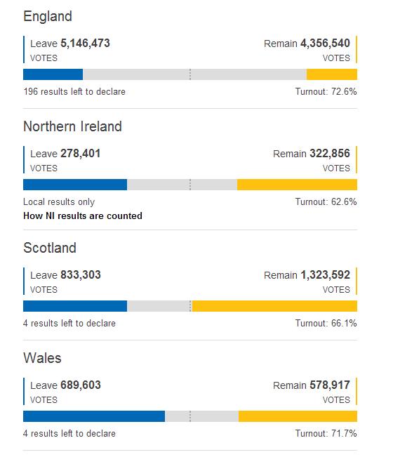 英国脱欧公投投票统计近半 英格兰选区或影响最终结果