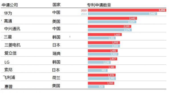 美媒:中国智能手机商咋敢叫板苹果三星?因为凭这个