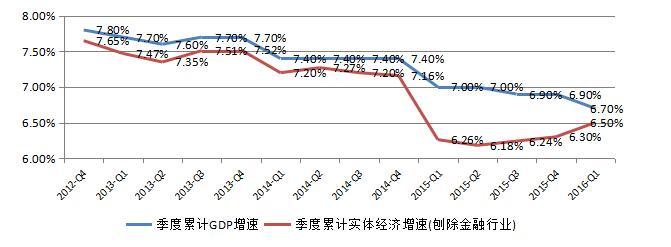 华媒:世界经济平庸是不是就等于中国经济也不行?