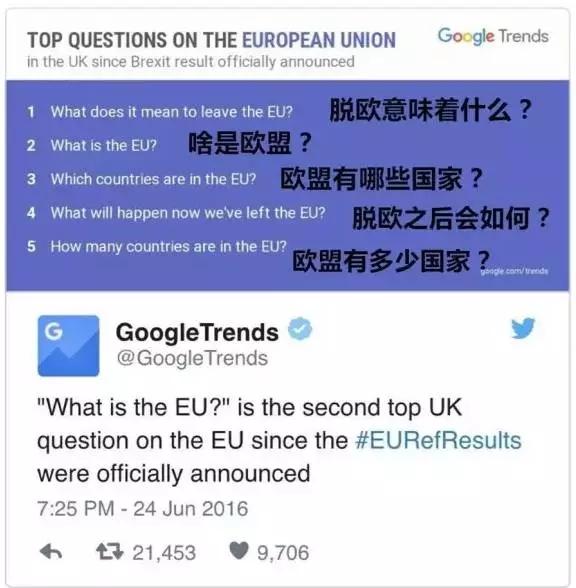 """投票脱欧后,英国人才想起搜索""""欧盟是什么"""""""