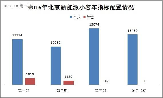 北京新能源车个人指标仅剩1.3万个 单位指标已用完