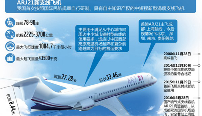 国产喷气式客机成功首航 看看ARJ21内部什么样儿