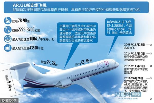 民机发展的重要里程碑 国产喷气式客机成功首航
