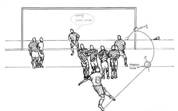 完美任意球背后居然还能找出马格努斯效应
