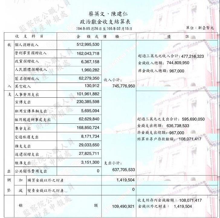 """台""""大选""""政治献金披露 蔡英文是朱立伦数倍"""