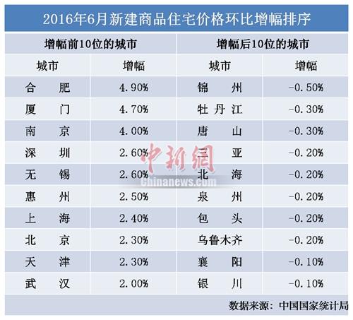 6月70城市房价慢刹车 市场预期下半年房价趋稳