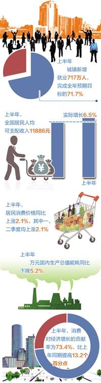 统计局:6.7%是有就业有质量有支撑的增长