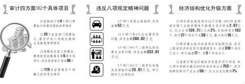 山东2015年度审计工作报告:3市3县乱收费涉千万