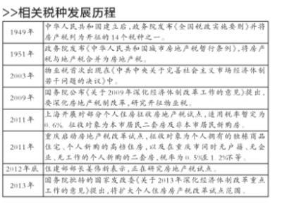 财政部部长:要义无反顾推进房地产税制改革