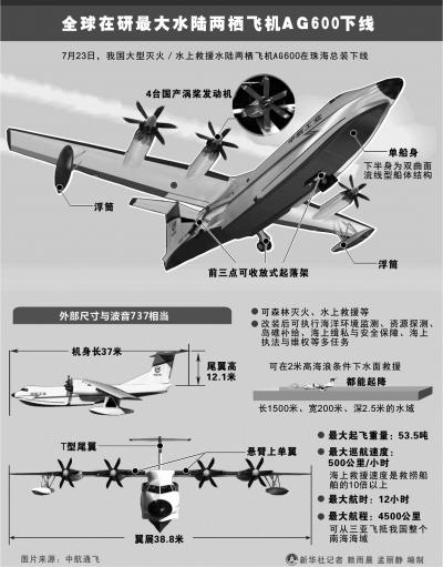 国产水陆两栖大飞机下线 可飞抵整个南海海域