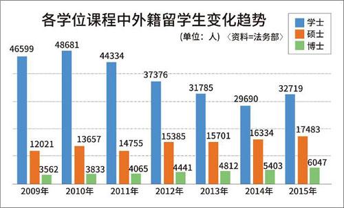 中国人口数量变化图_亚洲各国的人口数量