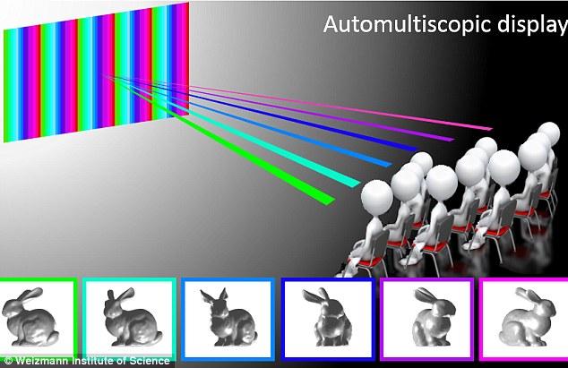 裸眼观赏3D大片不是梦!MIT研发智能影院新技术