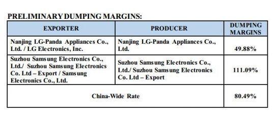 美国反倾销调查 中国洗衣机厂商或受波及