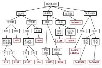 一张图教你识别中国苏27系列