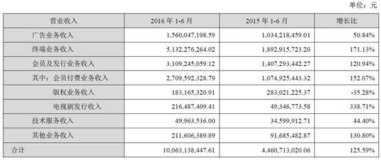 终端会员收入激增 乐视网半年营收超100亿