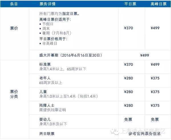 上海迪士尼9月进入淡季 票价降低129元至370元