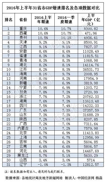 31省份上半年GDP排行出炉 23地增速跑赢全国(表)