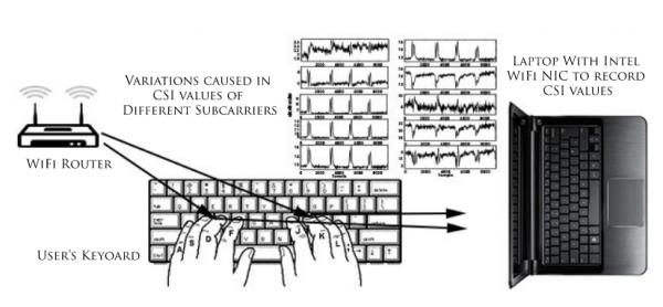 研究人员利用Wi-Fi信号捕获用户击键纪录