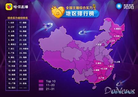 陌陌发布中国主播地图 北京辽宁上海实力最强