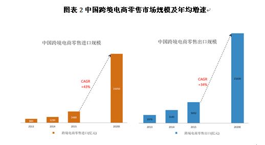 中国跨境电商交易规模将达12万亿 已成贸易新连接