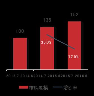 2016年医药电商增速放缓 慢性病药为销售主力