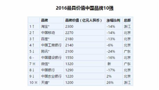 2016胡润品牌榜发布:淘宝排第一 腾讯跌出前三