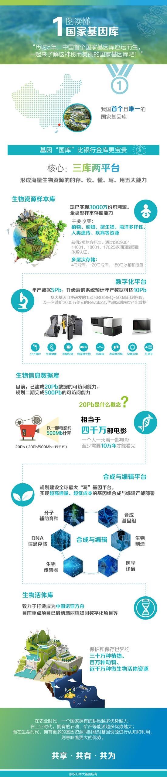 中国首个国家基因库开始运营:一图读懂