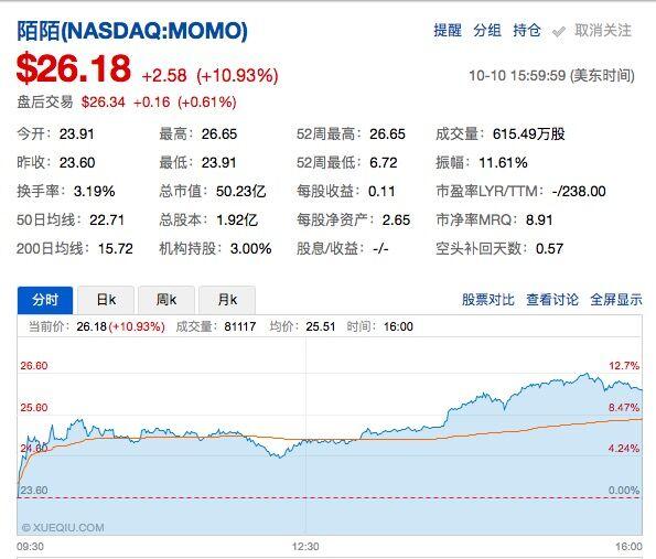 陌陌股价大涨11% 市值突破50亿美金